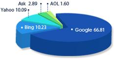 검색엔진 점유율(%) Jan 2010, hitwise.com